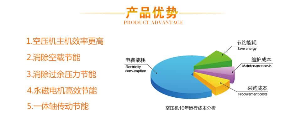 萨震节能空压机产品优势