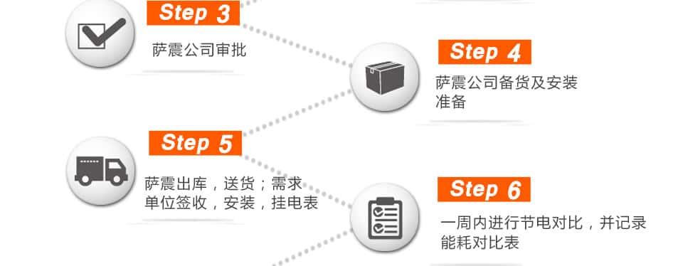 申请节能空压机流程
